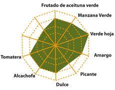 Propiedades Aceite de Oliva Premium